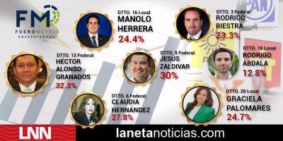 Precandidatos a Diputados de Puebla con mejor intención de voto (Encuesta FueroMetria)