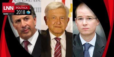 ¿Cuánta cobertura en medios tienen AMLO, Meade y Anaya?
