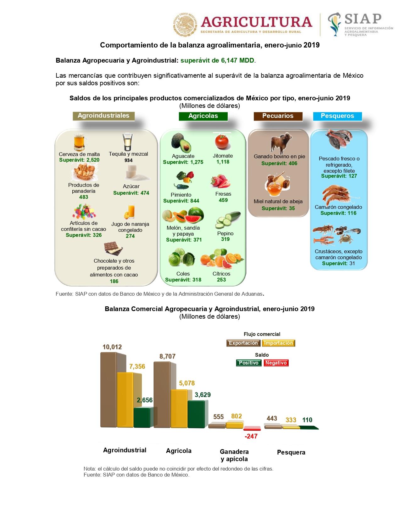 Sader presume alza en exportaciones agrícolas: 'el más alto desde hace 27 años'